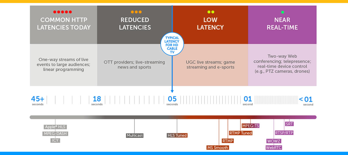 Low-Latency Streaming